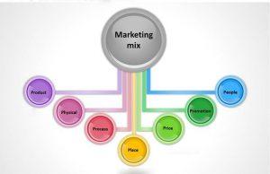 unsur dasar marketing mix