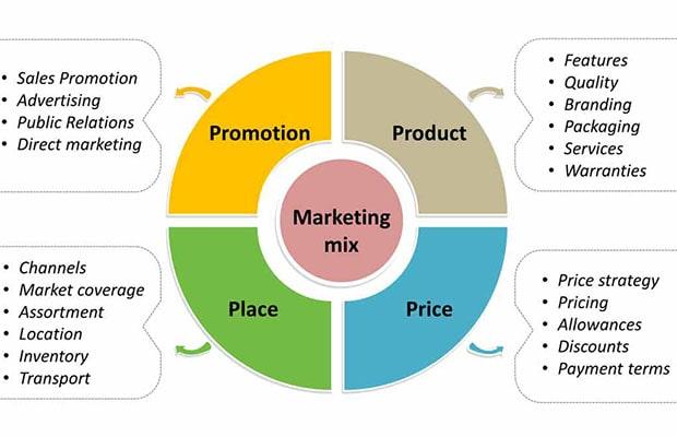 konsep marketing mix